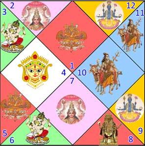 Les maisons astrologiques sattva divination for Astrologie maison 5